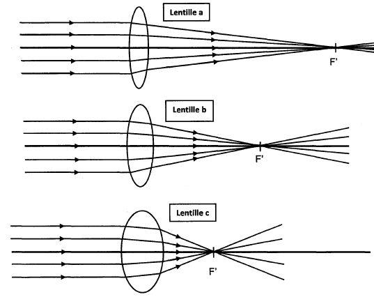 On compare l action de la lumière de trois lentilles a, b et c fabriquées à  partir d un même matériau. Les schémas suivants sont à la même échelle. e81fde615226