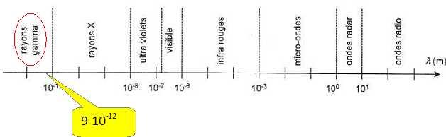 les rayons x sont ils des ondes electromagnetiques ou sonores