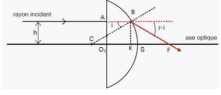 lentille plan convexe