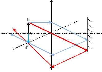 Optique lentille et miroir formation d 39 une image sur un for Miroir plan optique