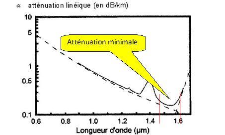 Calcul atténuation fibre optique