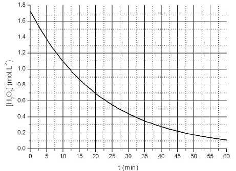 cours de chimie en solution s2 pdf
