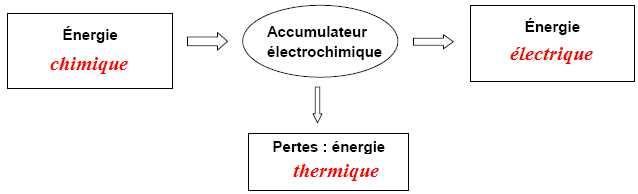 Accumulateur electrochimique