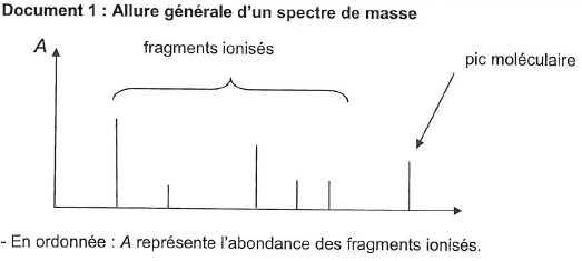 Le Spectrographe De Masse Bac S Polynesie 2014