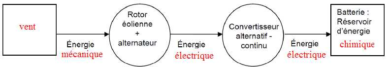 chaine d energie eolienne