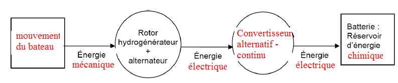 chaine d energie d une eolienne