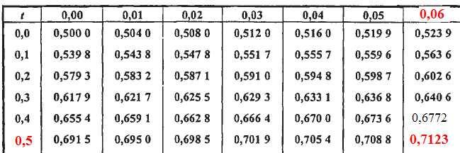 Mathmatiques quation diffrentielle tude de fonction for Table quantile loi normale