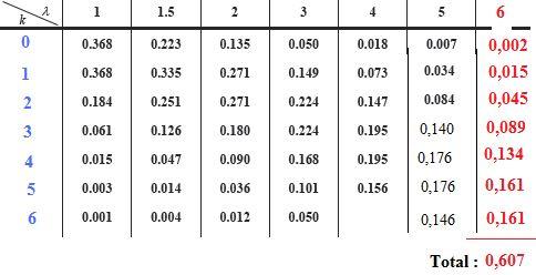 Mathmatiques loi de poisson loi normale loi binomiale bts for Table loi normale