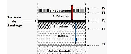 Plancher chauffant tude thermique de l 39 enveloppe d 39 un btiment for Epaisseur d un plancher chauffant