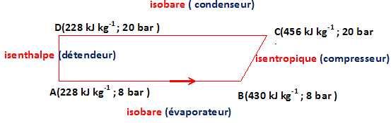 Calcul puissance frigorifique evaporateur