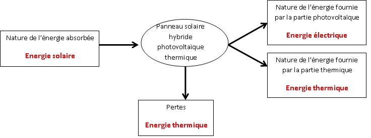 Des Panneaux Solaires Hybrides  Bac Stlb Polyn U00e9sie 2017