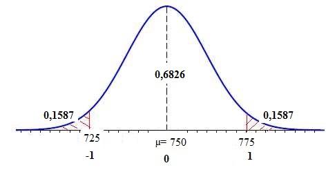 Math matiques probabilit s loi normale loi binomiale - Table de loi normale centree reduite ...