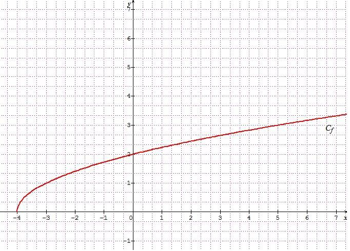 Mathmatiques suites logique fonctions exponentielle et for Fonction logique et